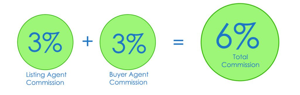 Typical 6% real estate commission breakdown
